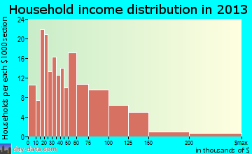 New Bremen household income distribution
