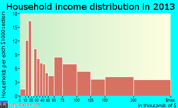 Granite Hills household income distribution