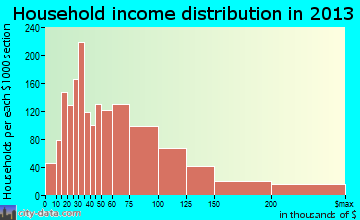 North Royalton household income distribution