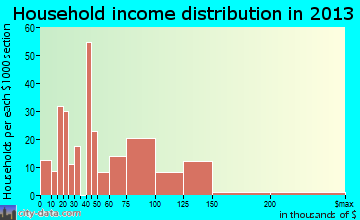 North Zanesville household income distribution