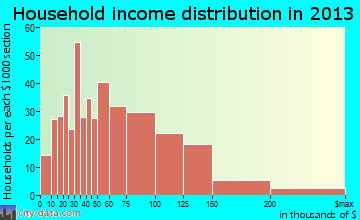 Olmsted Falls household income distribution