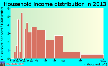 Peninsula household income distribution