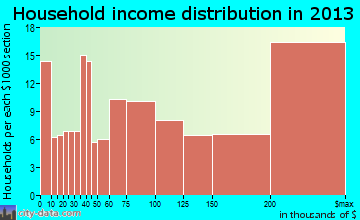 Pepper Pike household income distribution