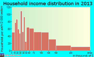 Perrysburg household income distribution