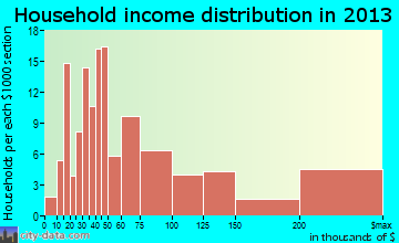 Richfield household income distribution