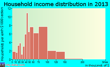 Roaming Shores household income distribution