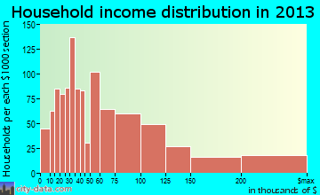 Rocky River household income distribution