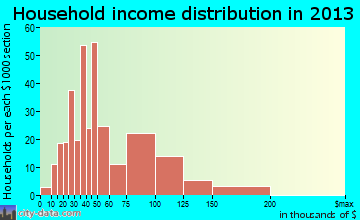 Ross, OH household income distribution