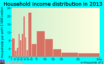 Harbison Canyon household income distribution