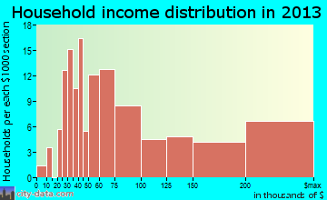 South Russell household income distribution