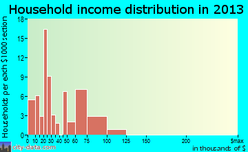 Stony Prairie household income distribution
