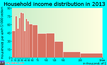 Sylvania household income distribution