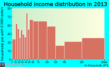 Hermosa Beach household income distribution