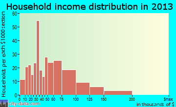 Uniontown household income distribution