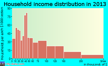 University Heights household income distribution