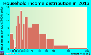 Walton Hills household income distribution