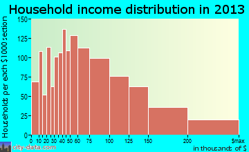 Westerville household income distribution