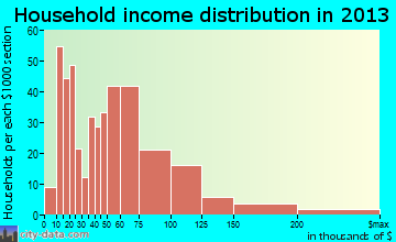 Hidden Valley Lake household income distribution