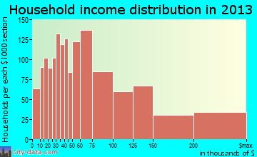 Westlake household income distribution