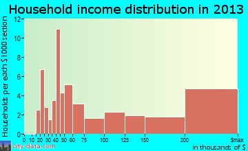 Wetherington household income distribution