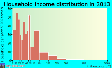 Willard household income distribution