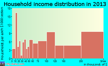 Highlands-Baywood Park household income distribution