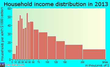 Worthington household income distribution