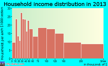 Wyoming household income distribution