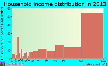 Hillsborough household income distribution