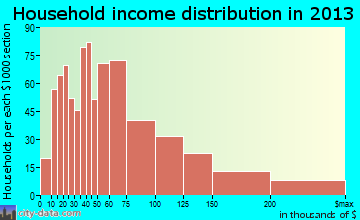 Bixby household income distribution