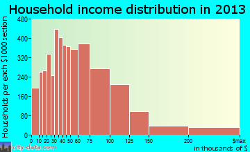 Broken Arrow household income distribution