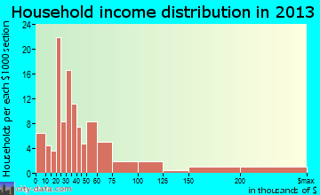 Cleora household income distribution