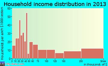 Indian Wells household income distribution