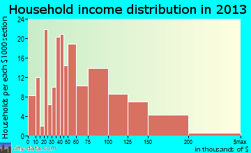Interlaken household income distribution