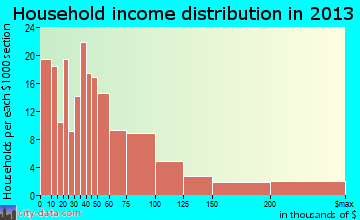 Ione household income distribution