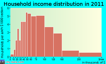 Hall Park household income distribution