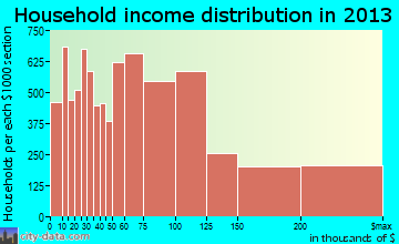 Irvine household income distribution