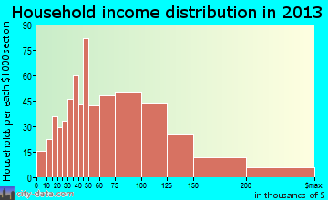 Jenks household income distribution