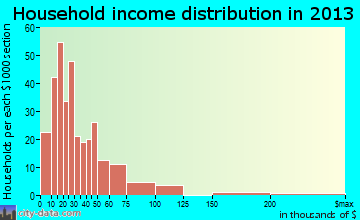 Jamestown household income distribution