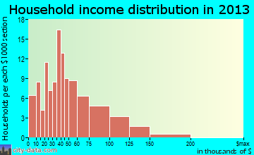 Kiefer household income distribution