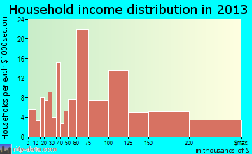 Jamul household income distribution