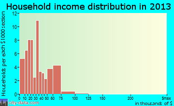 Maud household income distribution