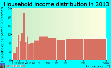 Kensington household income distribution