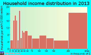 Kentfield household income distribution