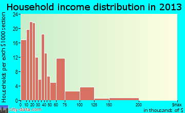 Pawnee household income distribution