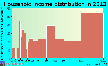 La Canada Flintridge household income distribution