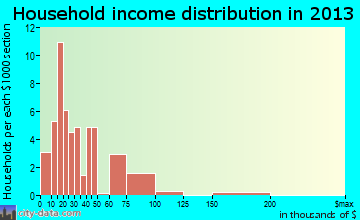 South Coffeyville household income distribution