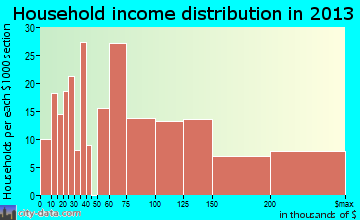 Ladera Heights household income distribution