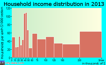 Lafayette, CA household income