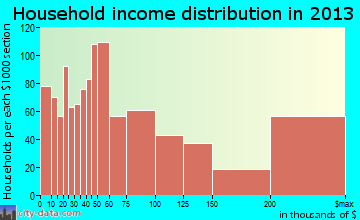 Laguna Beach household income distribution